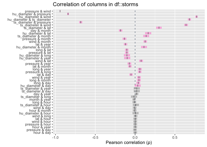 Calculating And Visualising Correlation Coefficients With Inspectdf